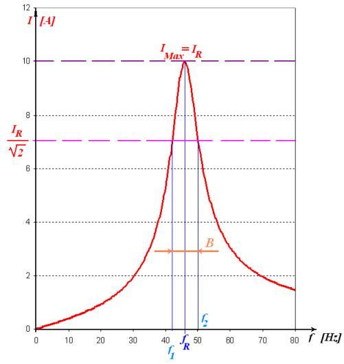 Circuito Lc : Modulo unità risonanza in serie e